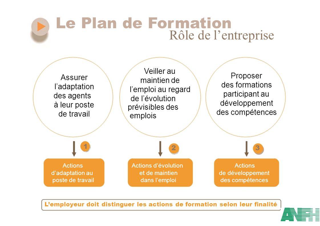 Le Plan de Formation Rôle de l'entreprise Veiller au Proposer Assurer
