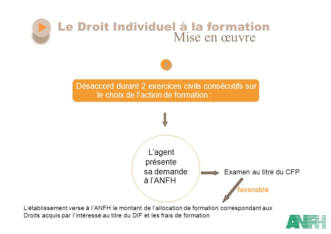 Mise en œuvre Le Droit Individuel à la formation