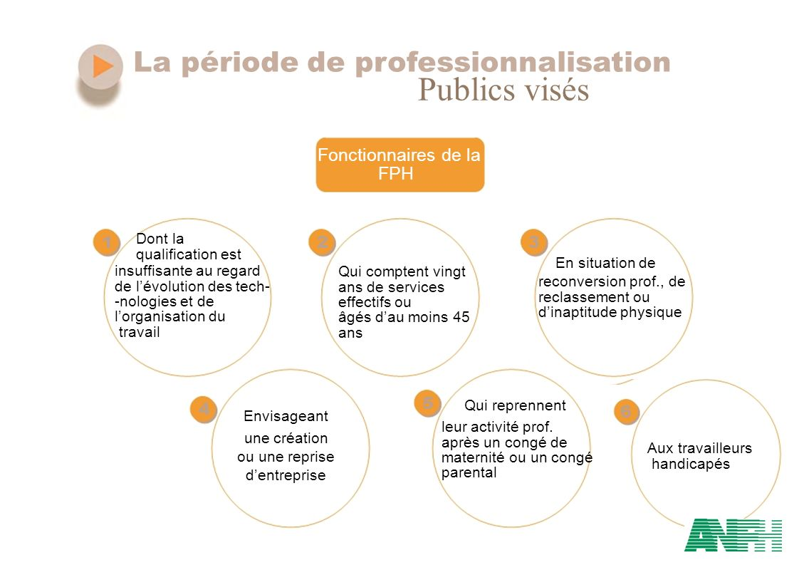 Publics visés La période de professionnalisation Fonctionnaires de la