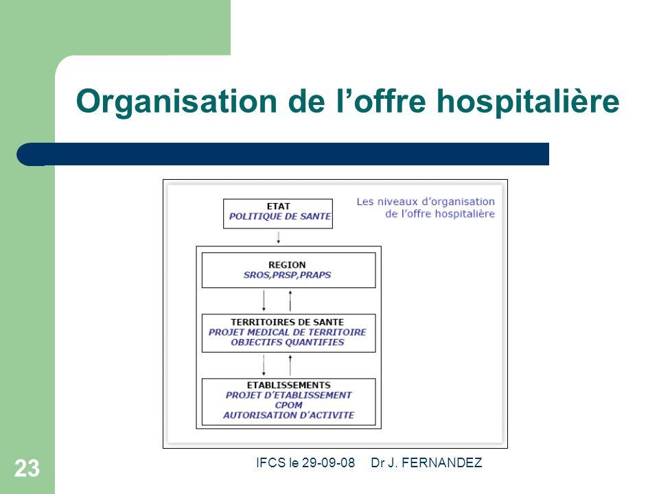 Organisation de l'offre hospitalière