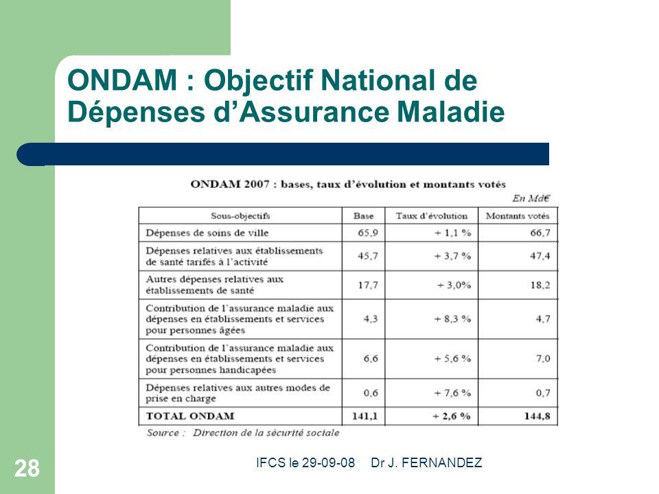 ONDAM : Objectif National de Dépenses d'Assurance Maladie