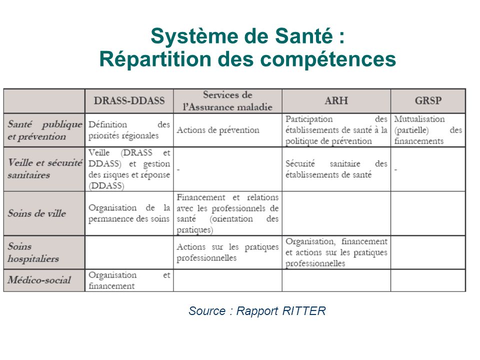 Système de Santé : Répartition des compétences