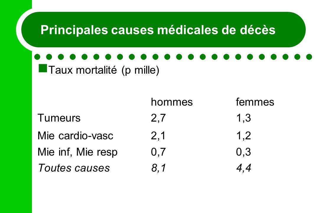 Principales causes médicales de décès
