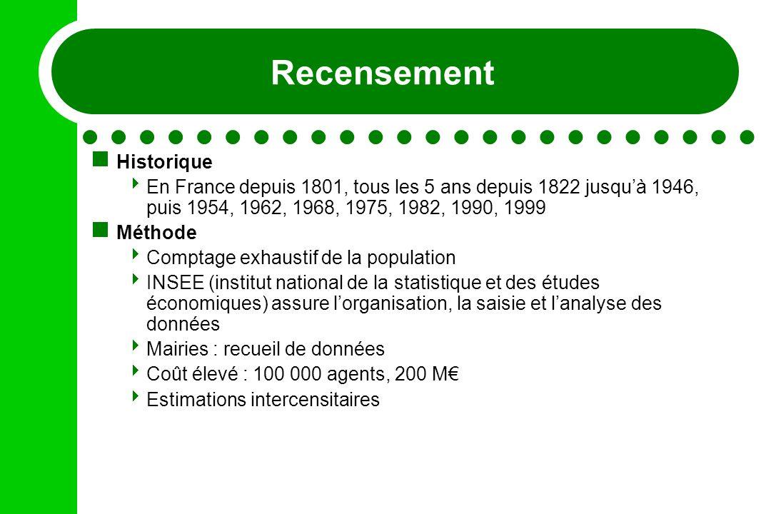 Recensement Historique