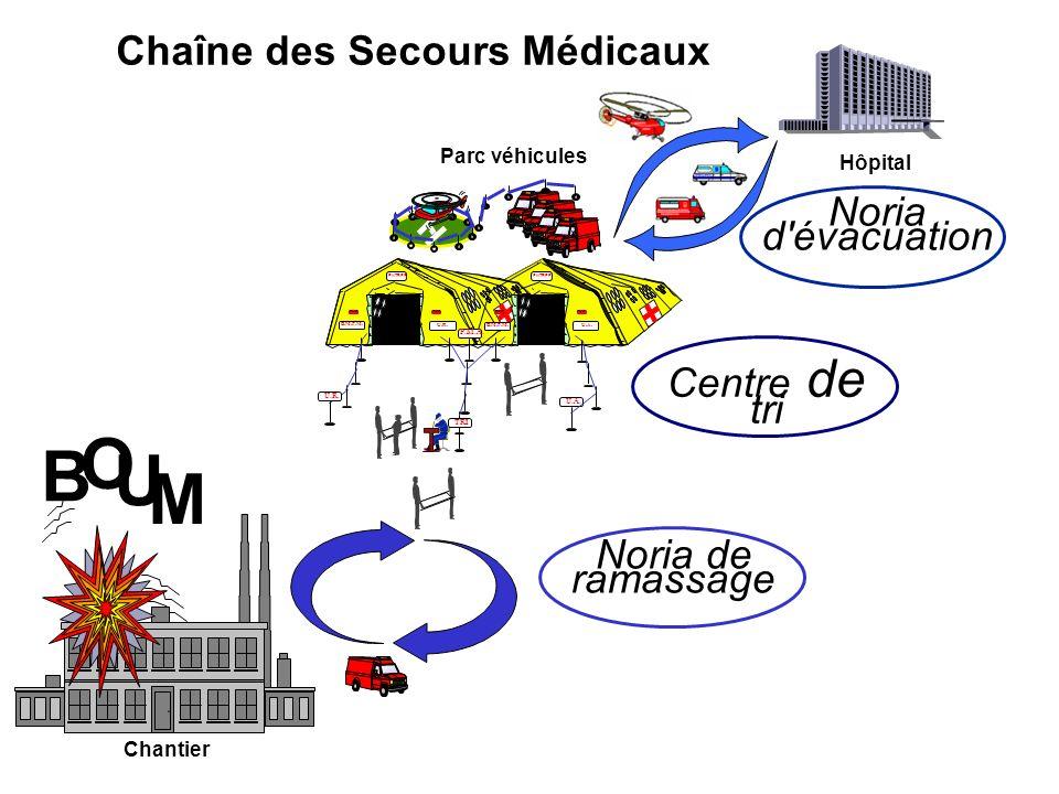 Chaîne des Secours Médicaux