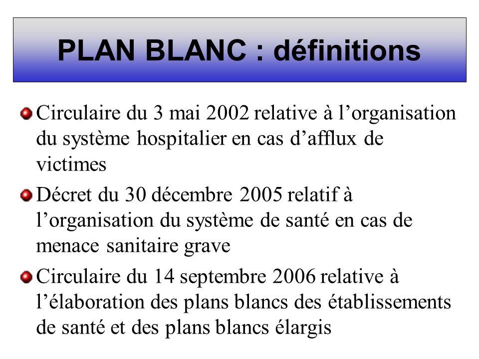 PLAN BLANC : définitions