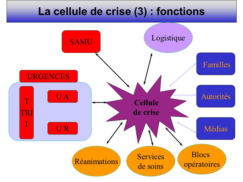 La cellule de crise (3) : fonctions