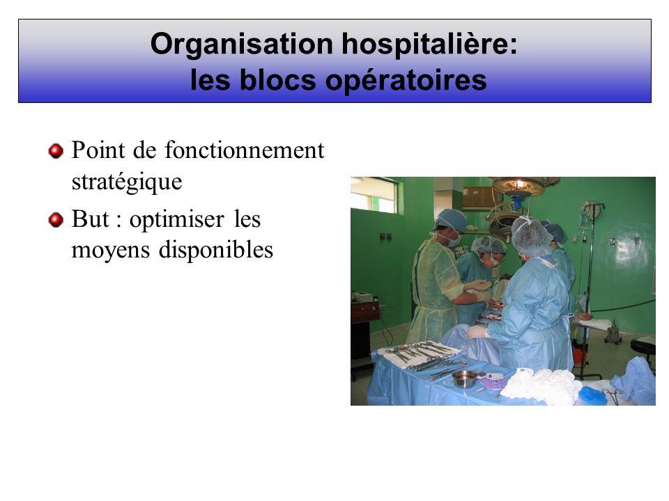 Organisation hospitalière: les blocs opératoires
