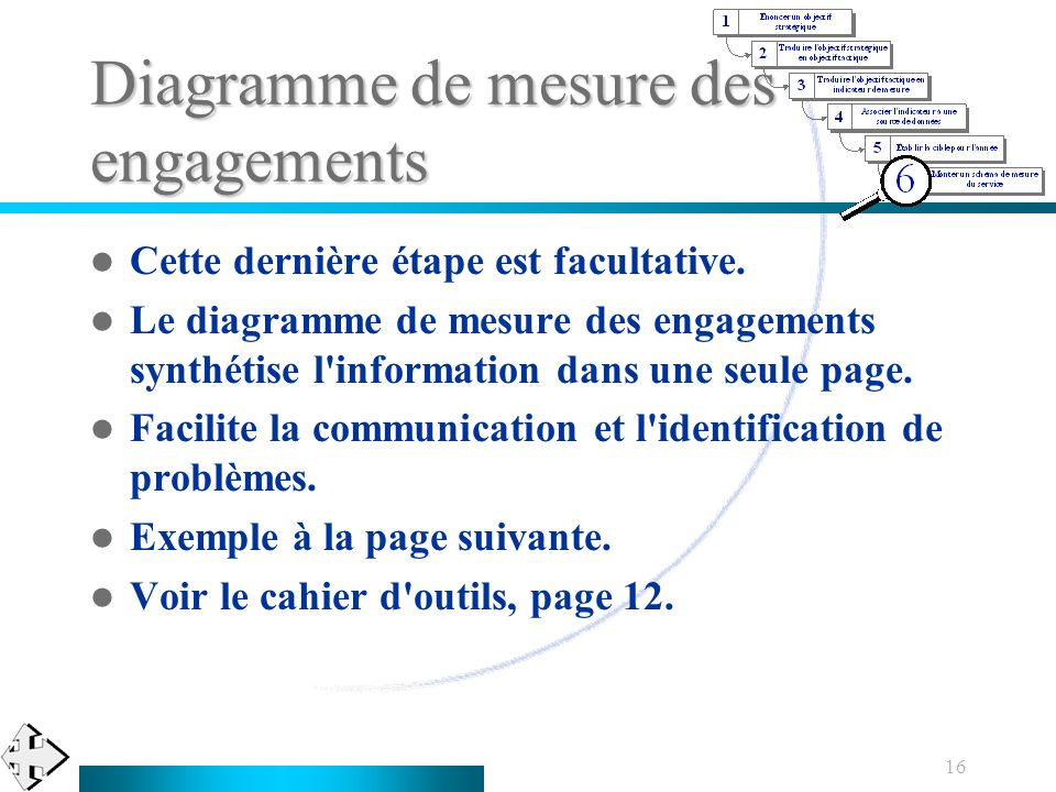 Diagramme de mesure des engagements