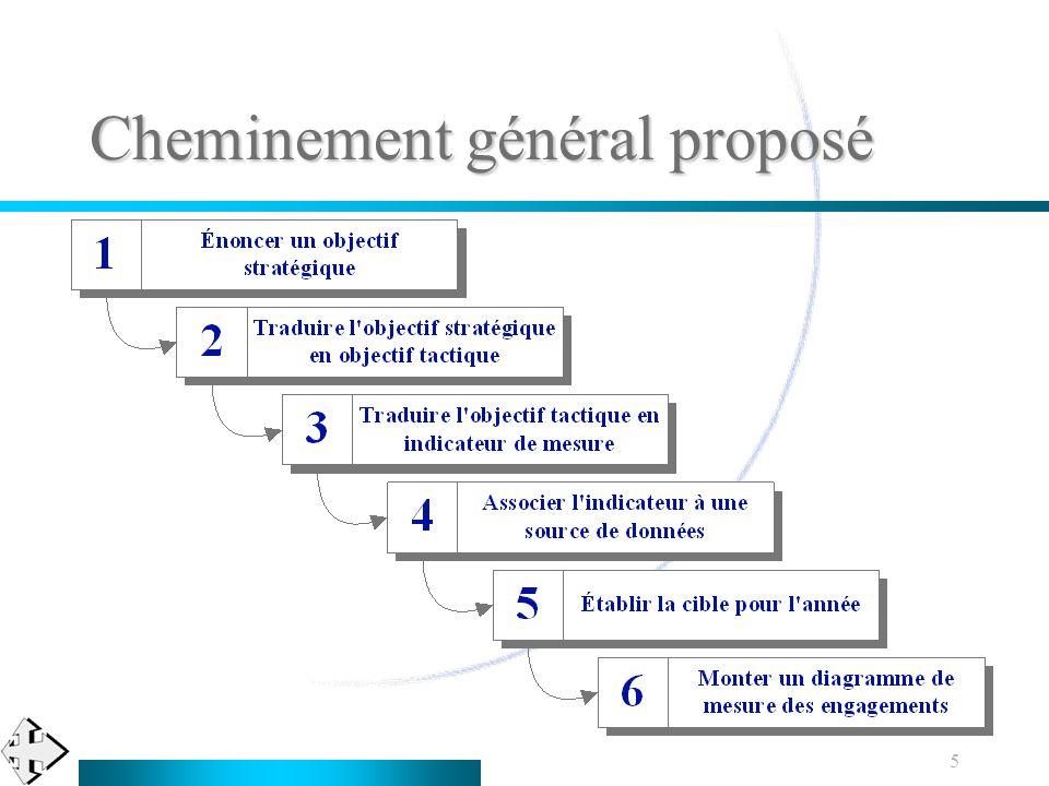 Cheminement général proposé