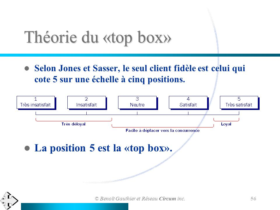 Théorie du «top box» La position 5 est la «top box».