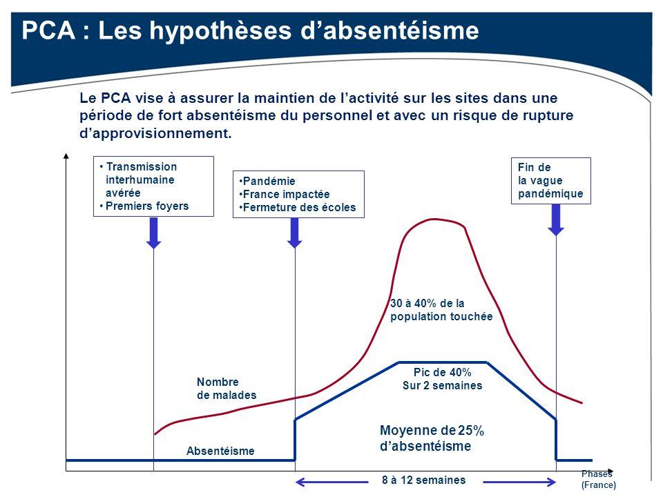 PCA : Les hypothèses d'absentéisme