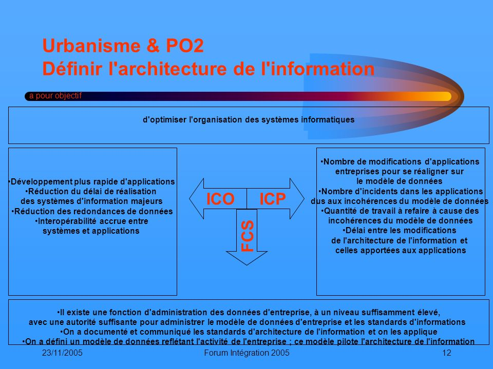 Urbanisme & PO2 Définir l architecture de l information