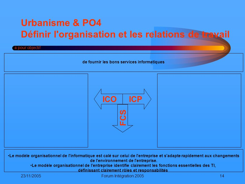Urbanisme & PO4 Définir l organisation et les relations de travail
