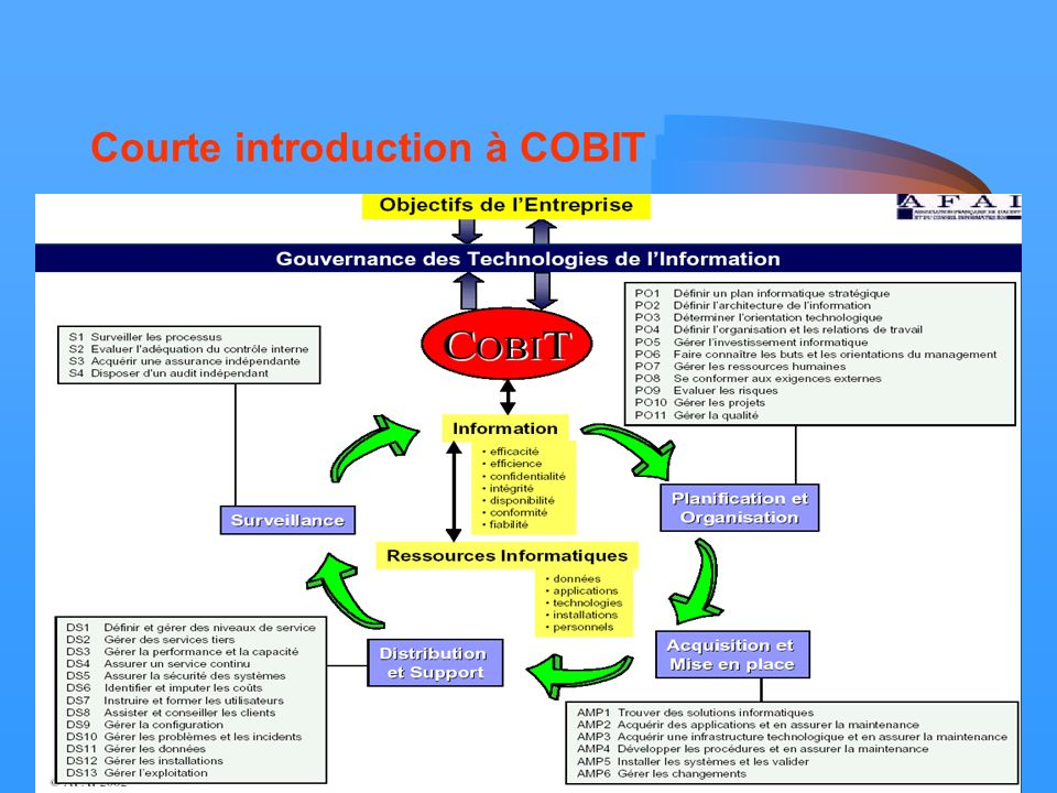 Courte introduction à COBIT