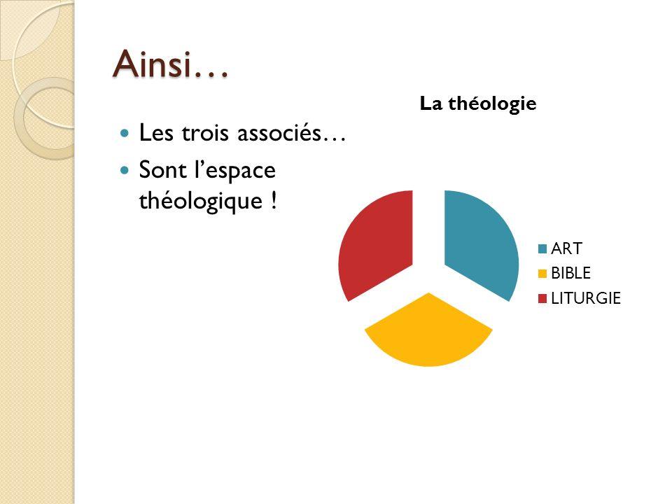 Ainsi… Les trois associés… Sont l'espace théologique !
