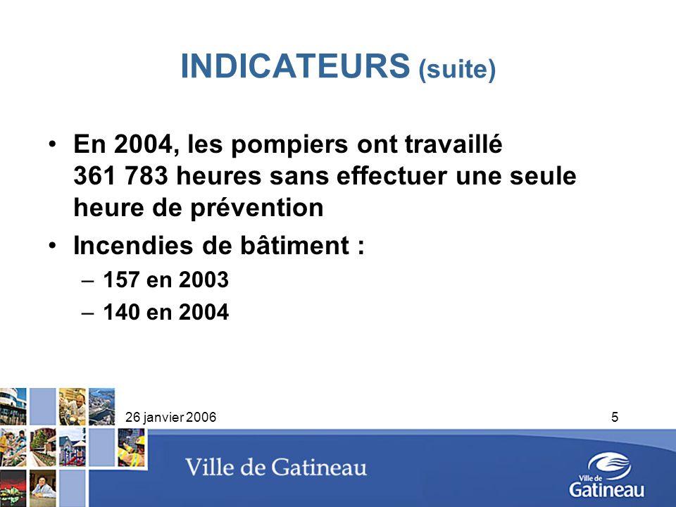 INDICATEURS (suite)En 2004, les pompiers ont travaillé 361 783 heures sans effectuer une seule heure de prévention.