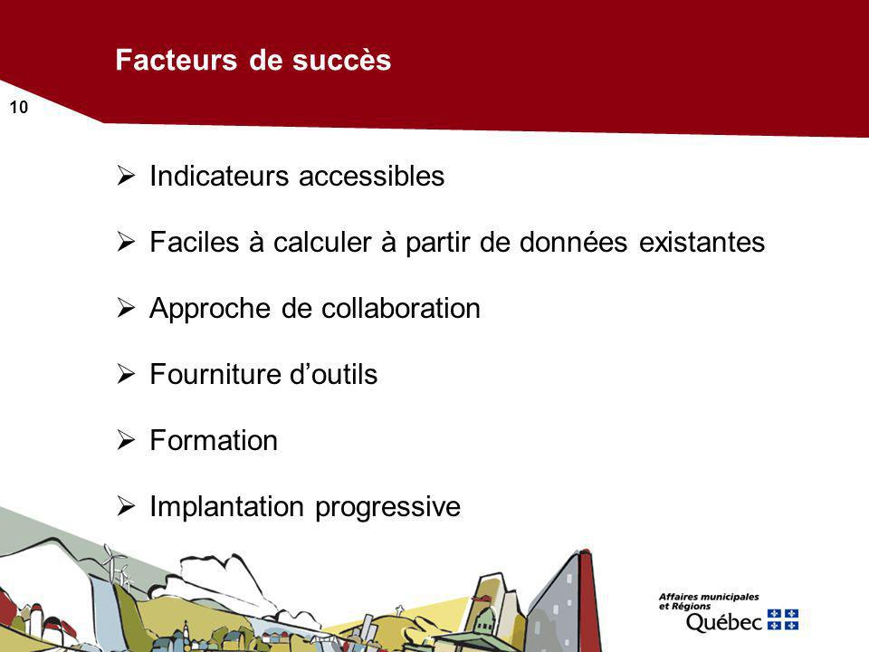Facteurs de succès Indicateurs accessibles