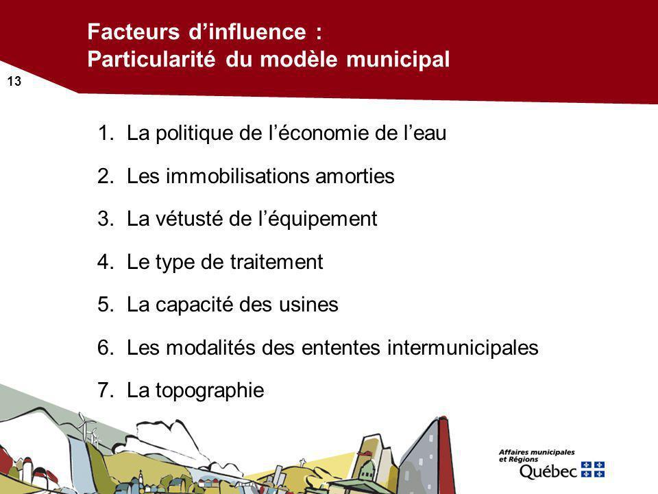 Facteurs d'influence : Particularité du modèle municipal