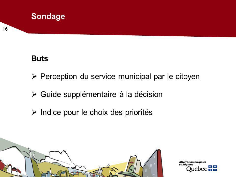 Sondage Buts Perception du service municipal par le citoyen