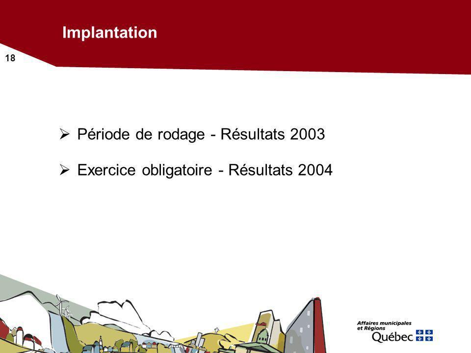 Implantation Période de rodage - Résultats 2003