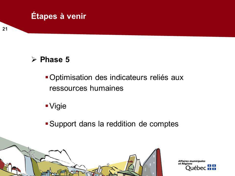 Étapes à venir Phase 5. Optimisation des indicateurs reliés aux ressources humaines.