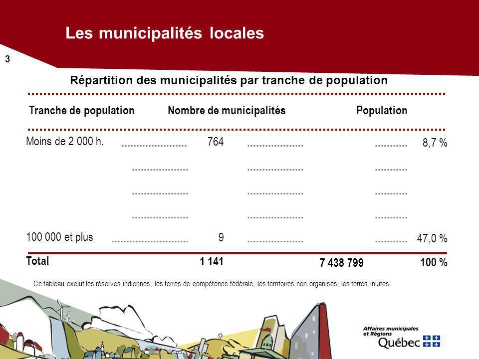 Les municipalités locales