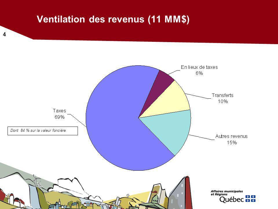 Ventilation des revenus (11 MM$)