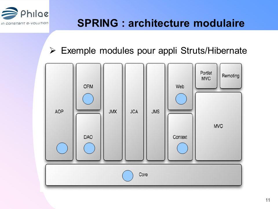 SPRING : architecture modulaire