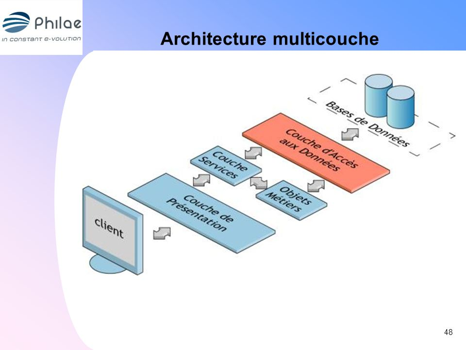 Architecture multicouche