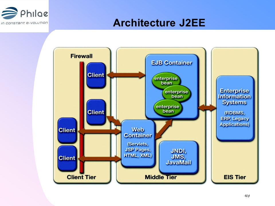 Architecture J2EE 49 49