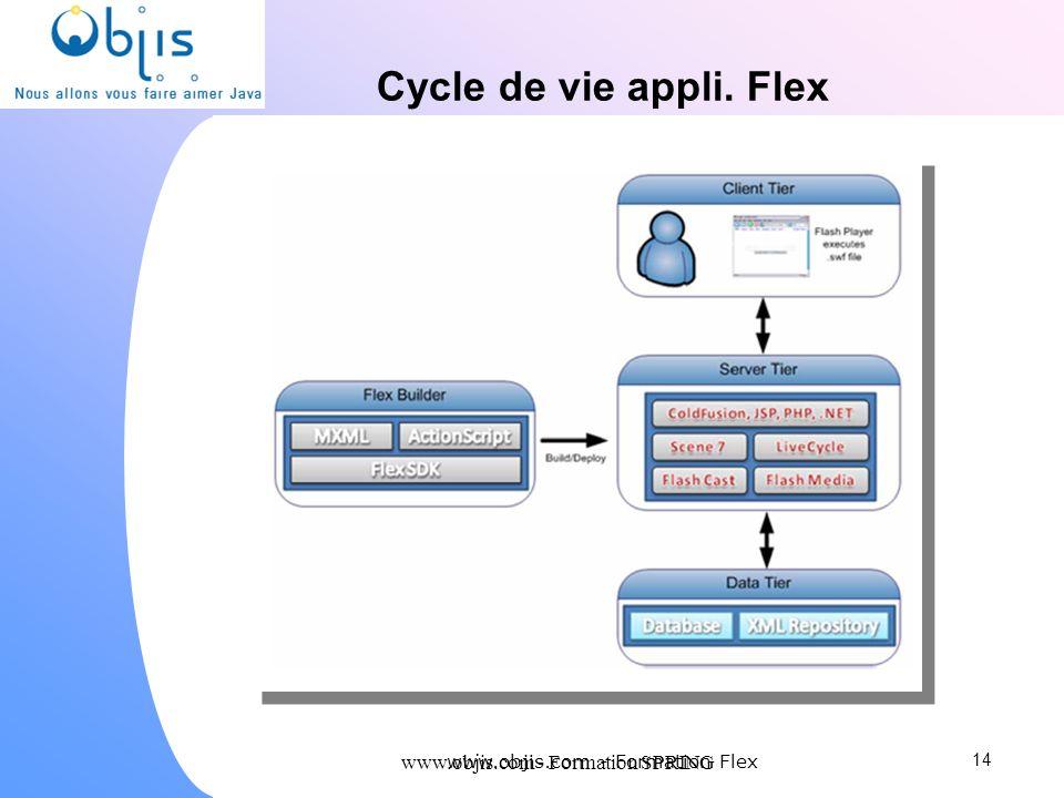 Cycle de vie appli. Flex www.objis.com - Formation SPRING