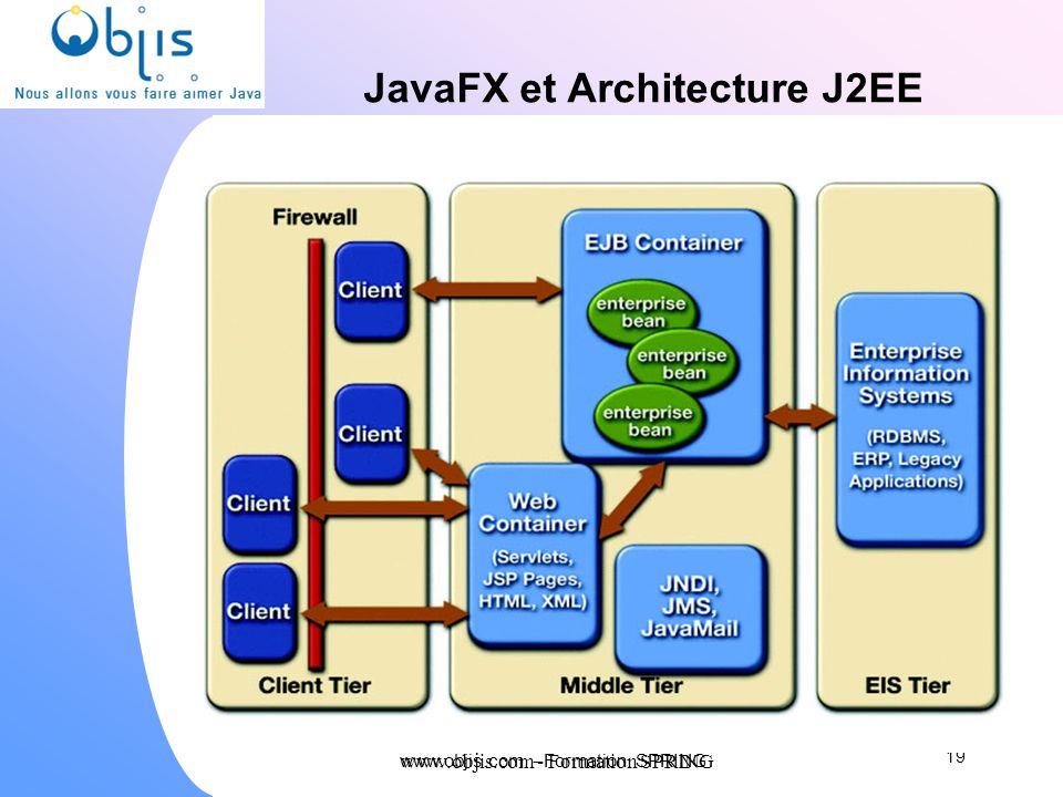 JavaFX et Architecture J2EE