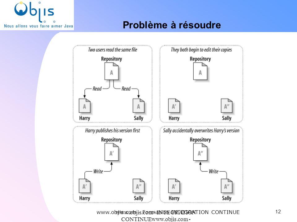 Problème à résoudre www.objis.com - Formation INTEGRATION CONTINUE. www.objis.com - INTEGRATION CONTINUEwww.objis.com - Formation SPRING.