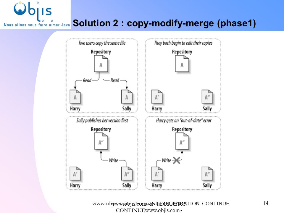 Solution 2 : copy-modify-merge (phase1)‏