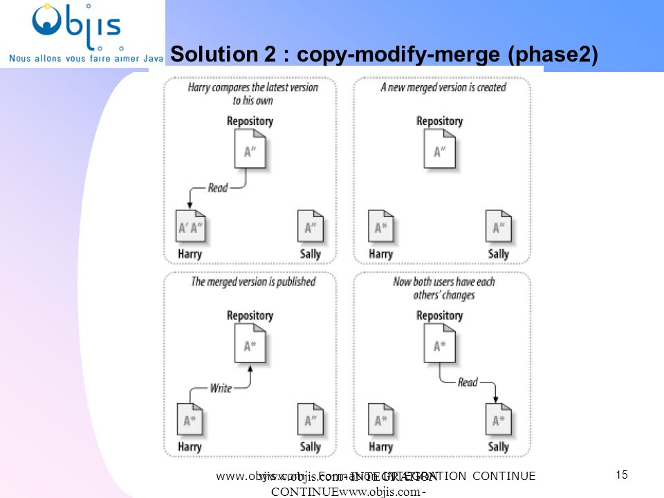 Solution 2 : copy-modify-merge (phase2)‏