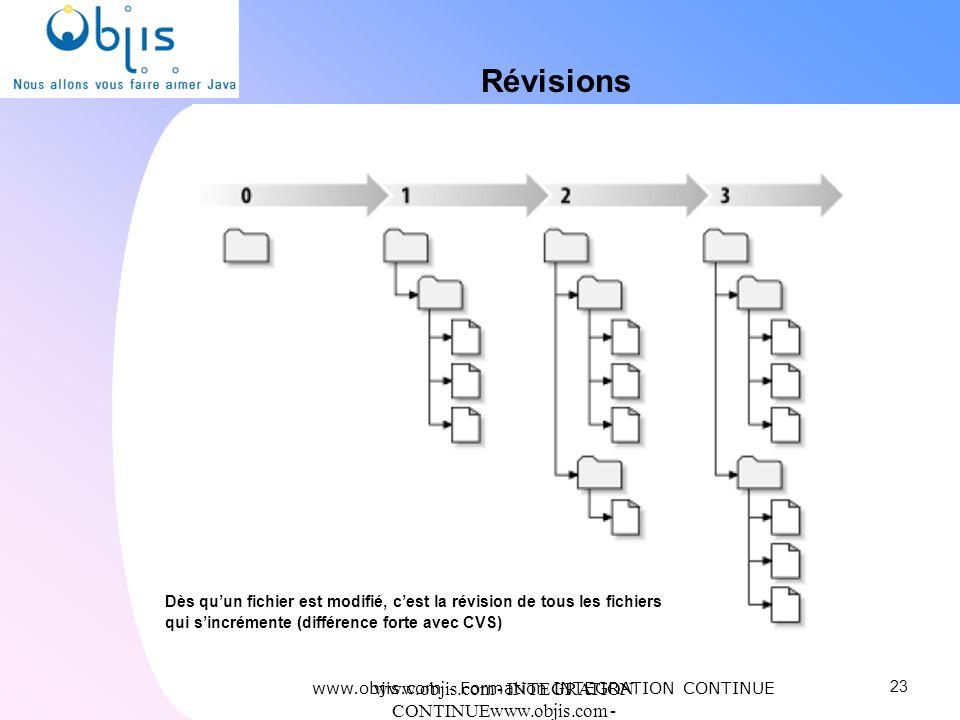 RévisionsDès qu'un fichier est modifié, c'est la révision de tous les fichiers qui s'incrémente (différence forte avec CVS)