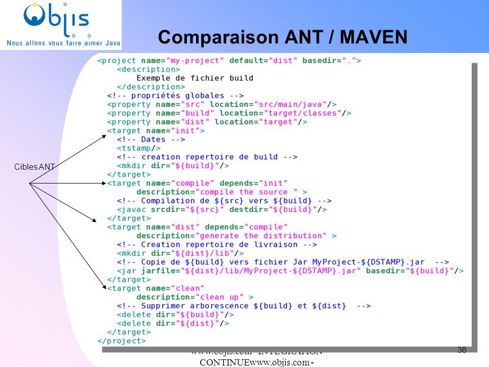 Comparaison ANT / MAVEN