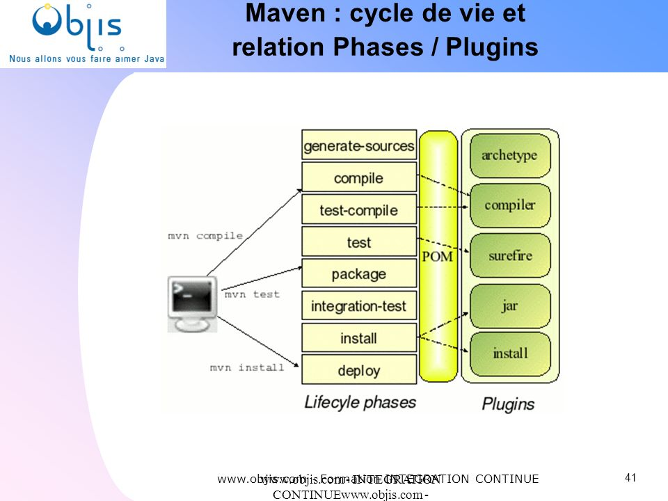 Maven : cycle de vie et relation Phases / Plugins
