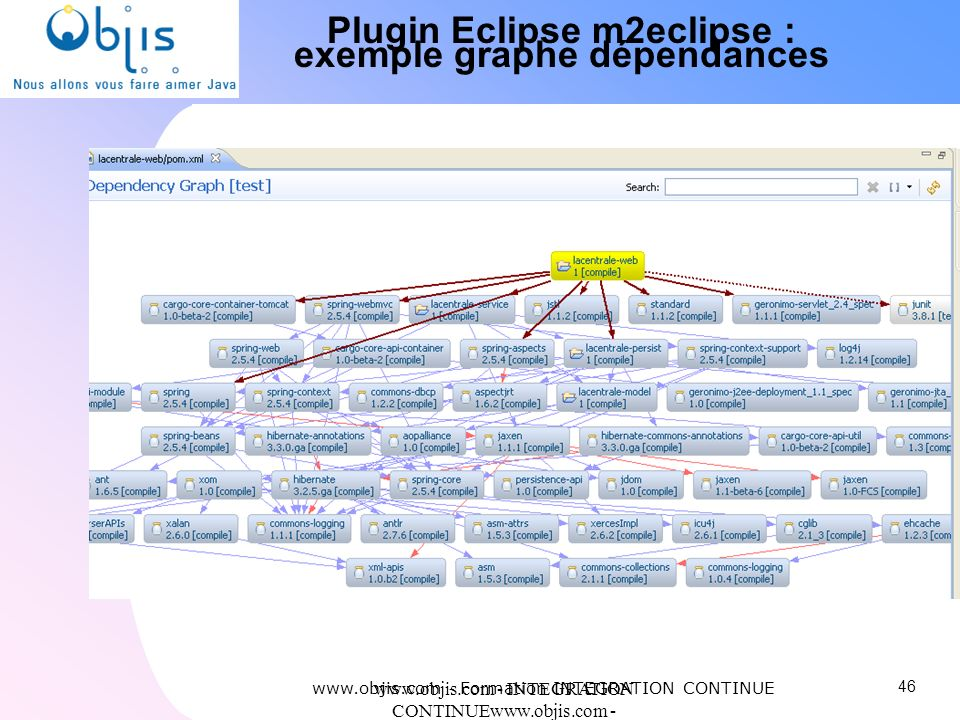 Plugin Eclipse m2eclipse : exemple graphe dépendances