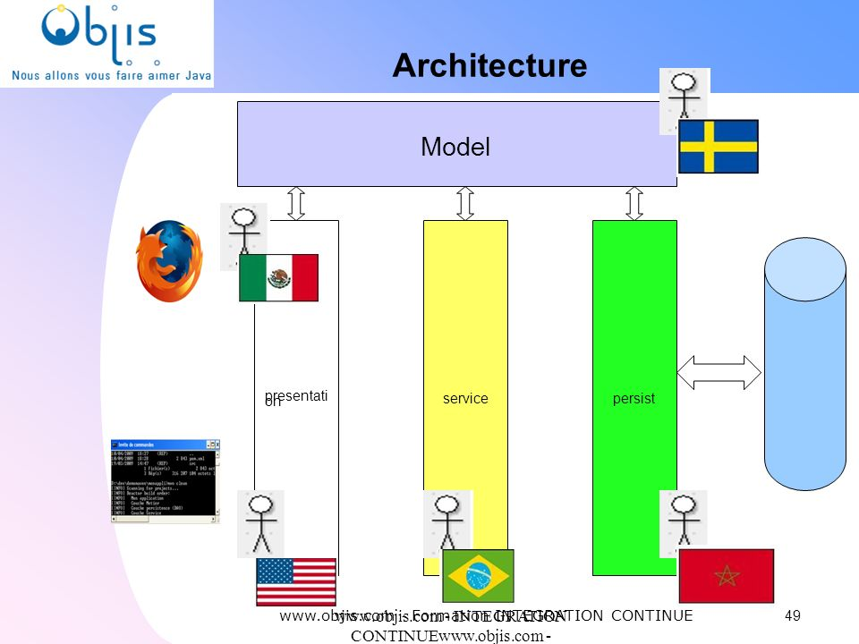 Architecture Model. presentation. service. persist. www.objis.com - Formation INTEGRATION CONTINUE.
