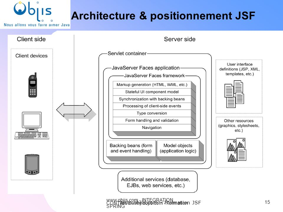 Architecture & positionnement JSF