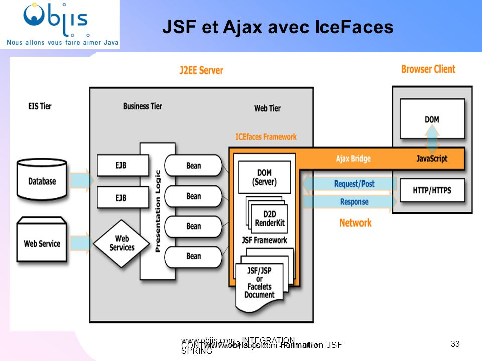 JSF et Ajax avec IceFaces