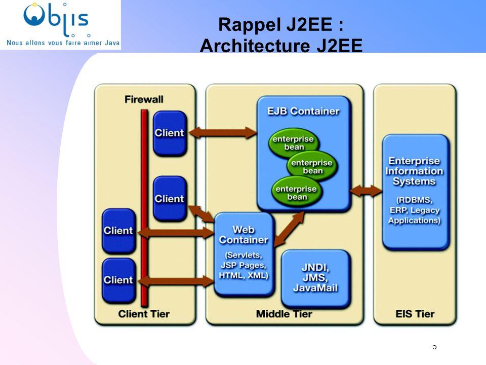 Rappel J2EE : Architecture J2EE