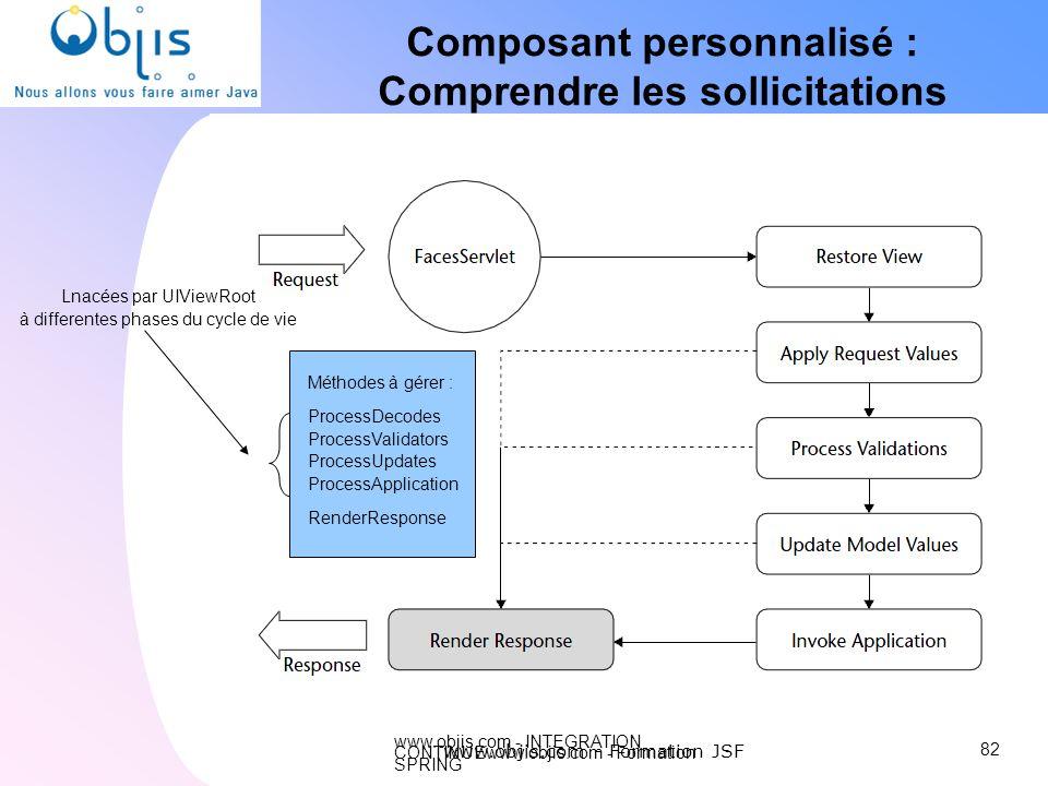 Composant personnalisé : Comprendre les sollicitations
