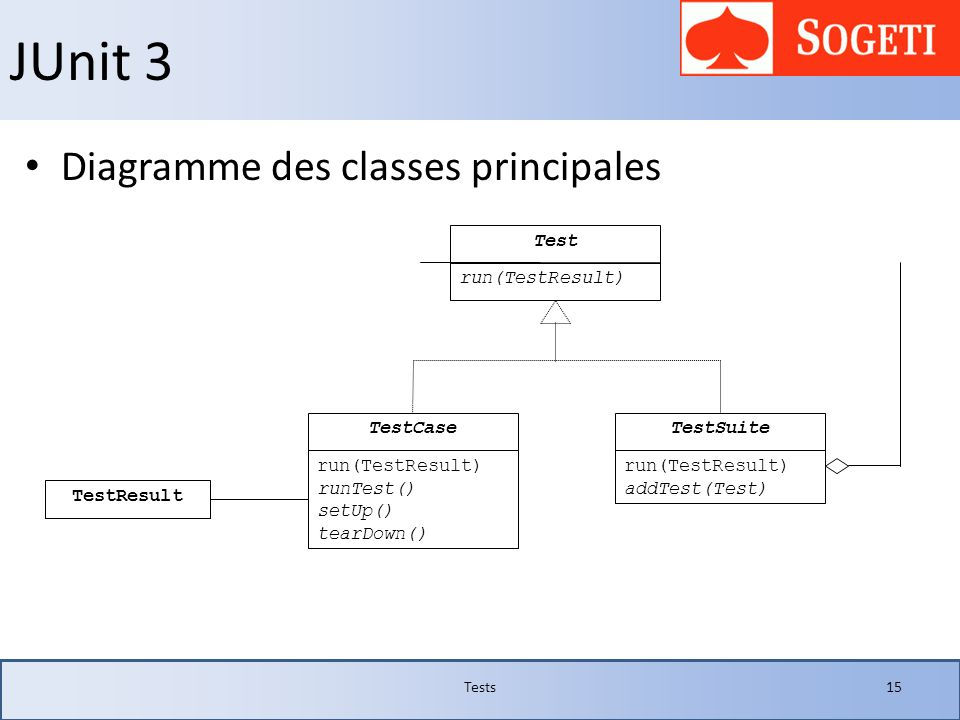 JUnit 3 Diagramme des classes principales Test run(TestResult)