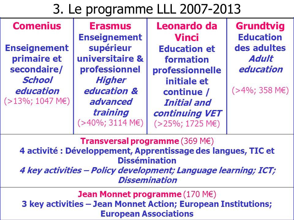 3. Le programme LLL 2007-2013 Comenius Erasmus Leonardo da Vinci