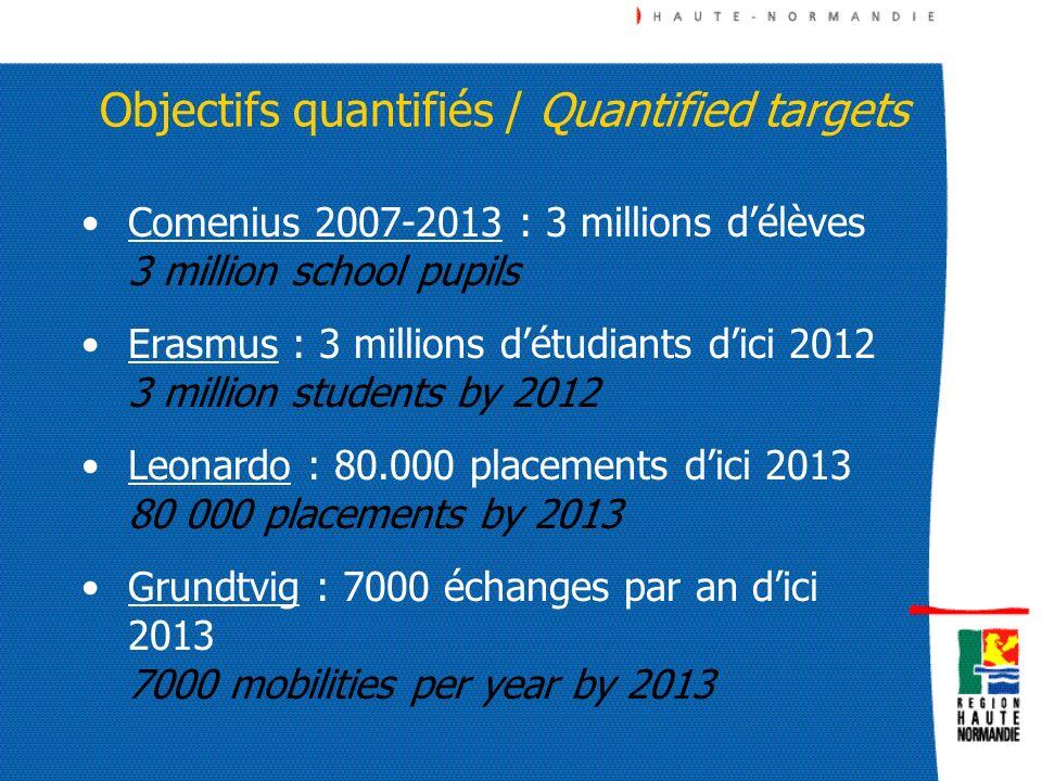 Objectifs quantifiés / Quantified targets
