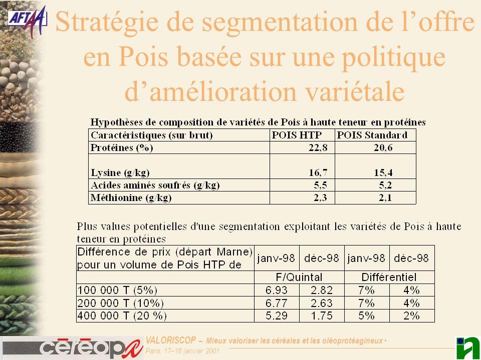 Stratégie de segmentation de l'offre en Pois basée sur une politique d'amélioration variétale