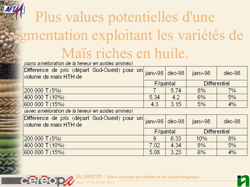 Plus values potentielles d une segmentation exploitant les variétés de Maïs riches en huile.